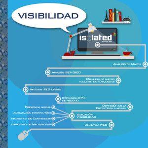 visibilidad web