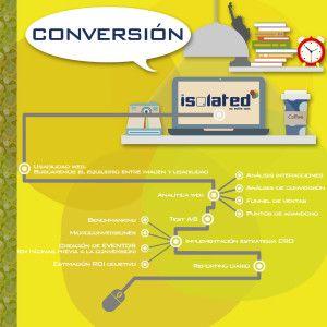 conversion ventas